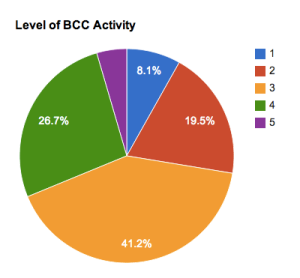 Level of BCC Activity