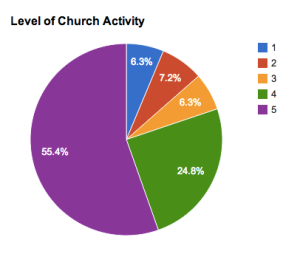 A majority of BCC readers give themselves a 5 when asked about their level of church activity.