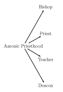 The Aaronic Order or category.