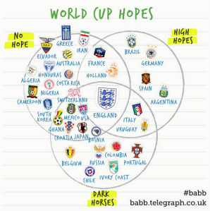 2014 WC Venn Diagram of Hope