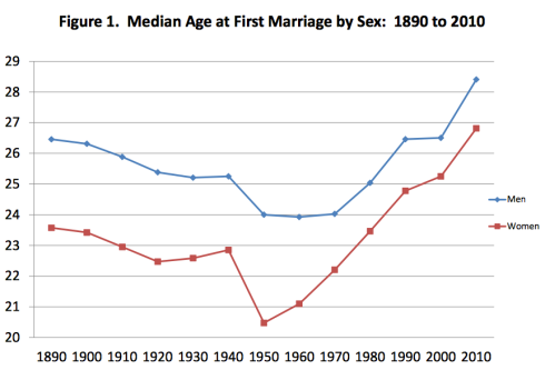 Median Age at First Marriage by Sex