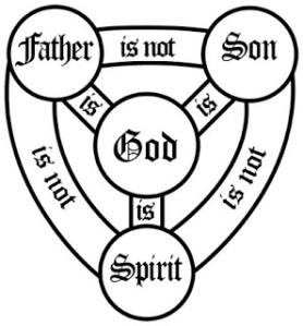 A common explanation of the Trinity (source: http://tinyurl.com/l2wf4az)