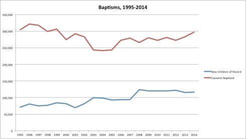 20-year baptisms