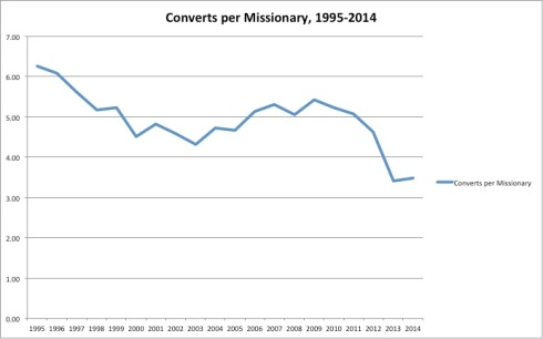 20-year converts per missionary