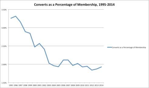 20-year converts percentage membership