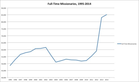 20-year full-time missionaries