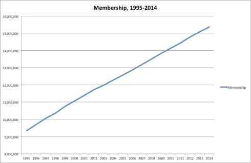 20-year membership