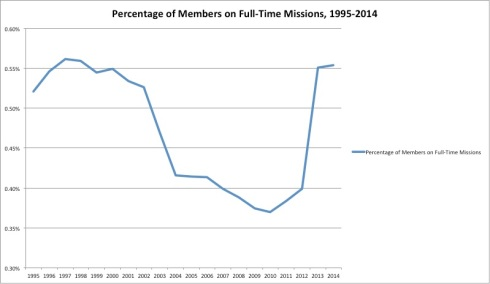 20-year percentage of members on mission