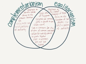 complementarianism-v-egalitarianism