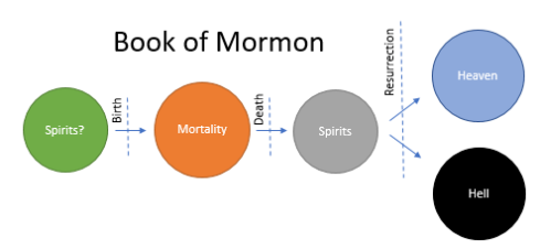 Plans of Salvation – By Common Consent, a Mormon Blog